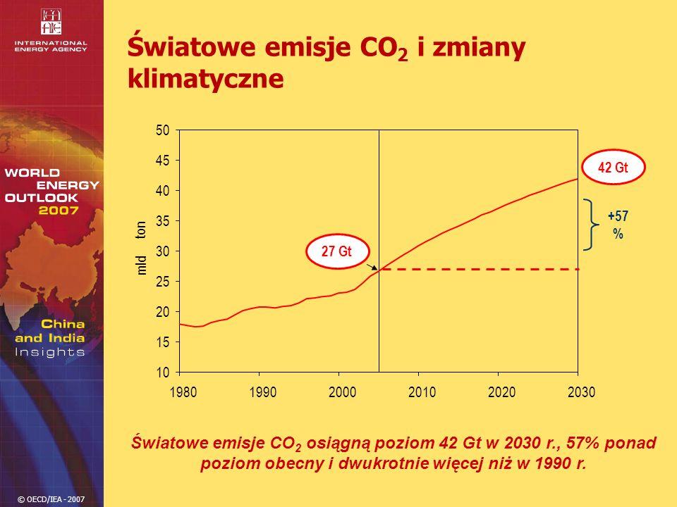 Światowe emisje CO2 i zmiany klimatyczne