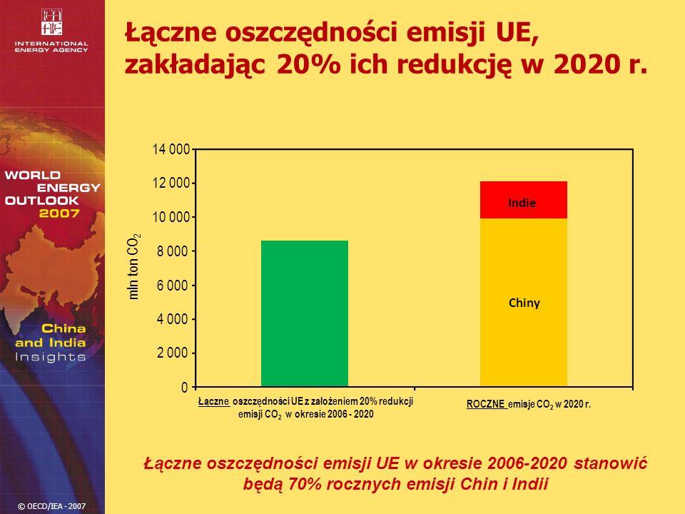 Łączne oszczędności emisji UE, zakładając 20% ich redukcję w 2020 r.