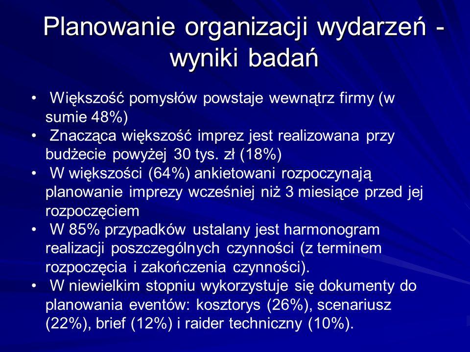 Planowanie organizacji wydarzeń -wyniki badań