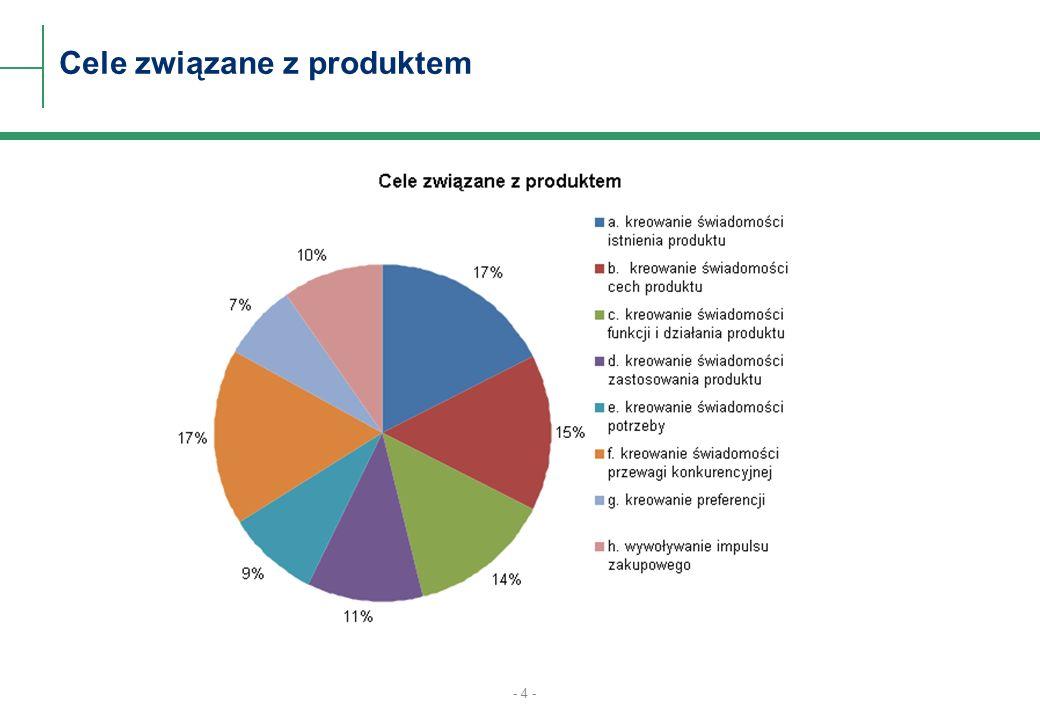 Cele związane z produktem