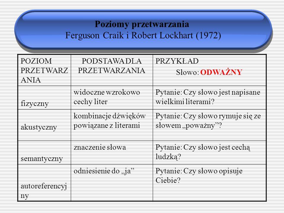 Poziomy przetwarzania Ferguson Craik i Robert Lockhart (1972)