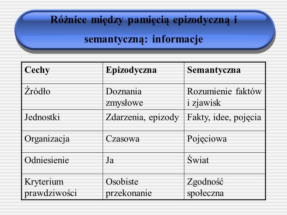 Różnice między pamięcią epizodyczną i semantyczną: informacje