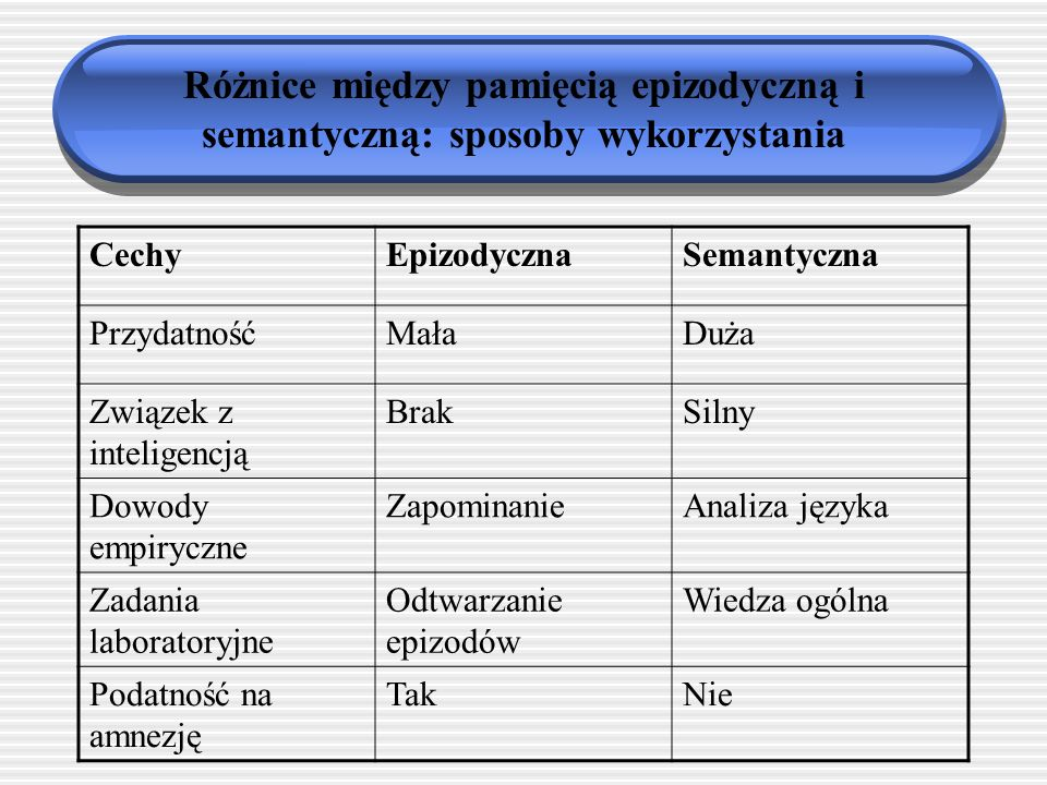 Różnice między pamięcią epizodyczną i semantyczną: sposoby wykorzystania