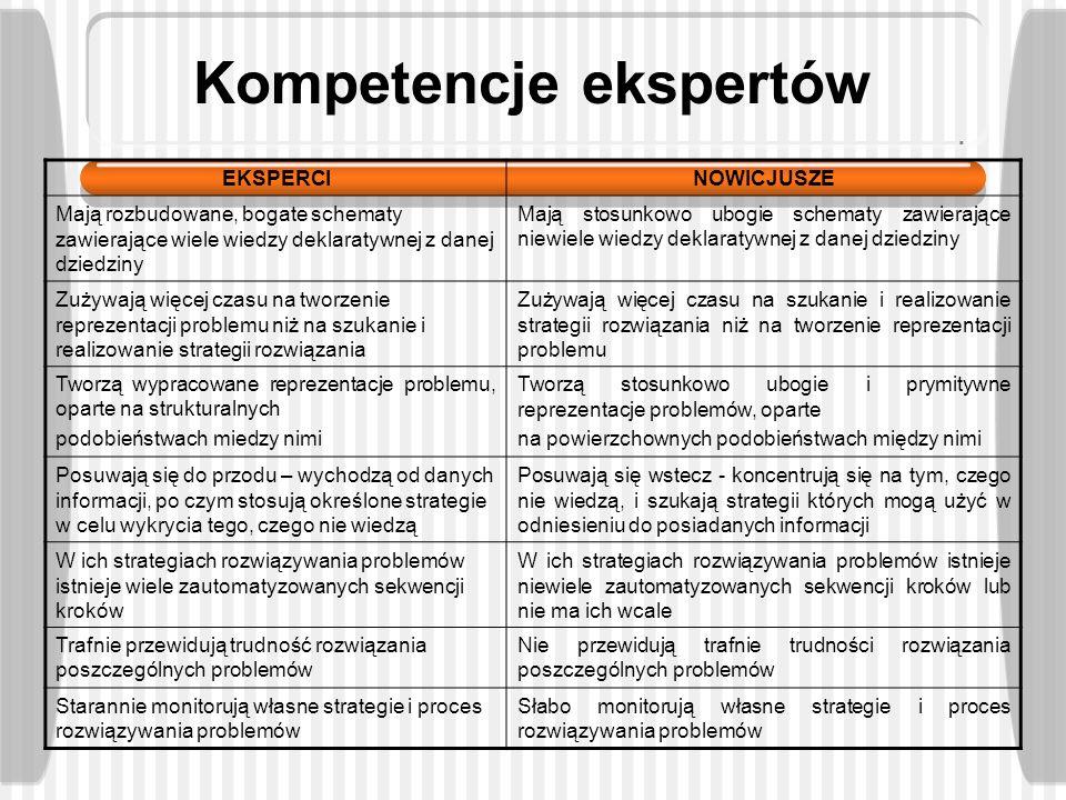 Kompetencje ekspertów
