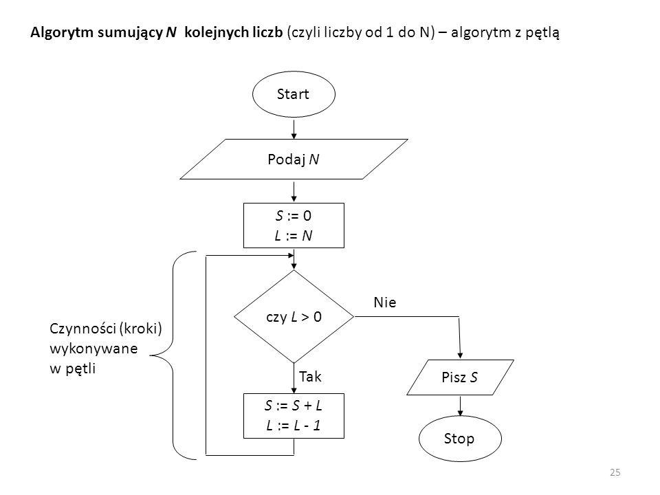 Algorytm sumujący N kolejnych liczb (czyli liczby od 1 do N) – algorytm z pętlą