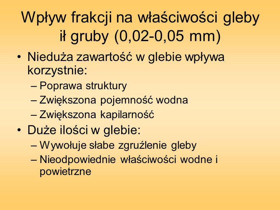 Wpływ frakcji na właściwości gleby ił gruby (0,02-0,05 mm)