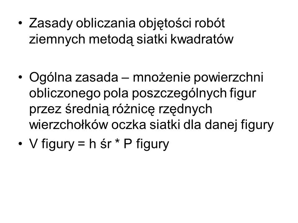 Zasady obliczania objętości robót ziemnych metodą siatki kwadratów