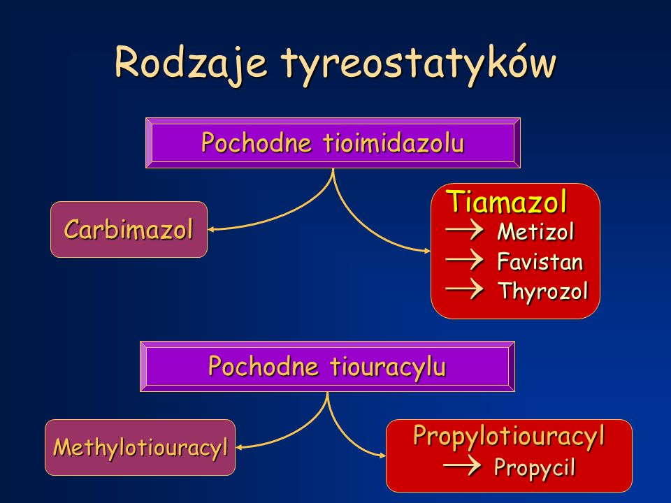 Rodzaje tyreostatyków