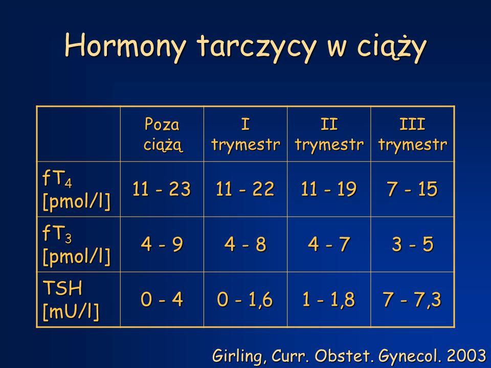 Hormony tarczycy w ciąży