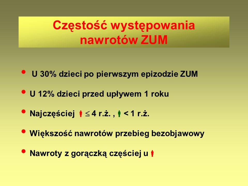 Częstość występowania nawrotów ZUM