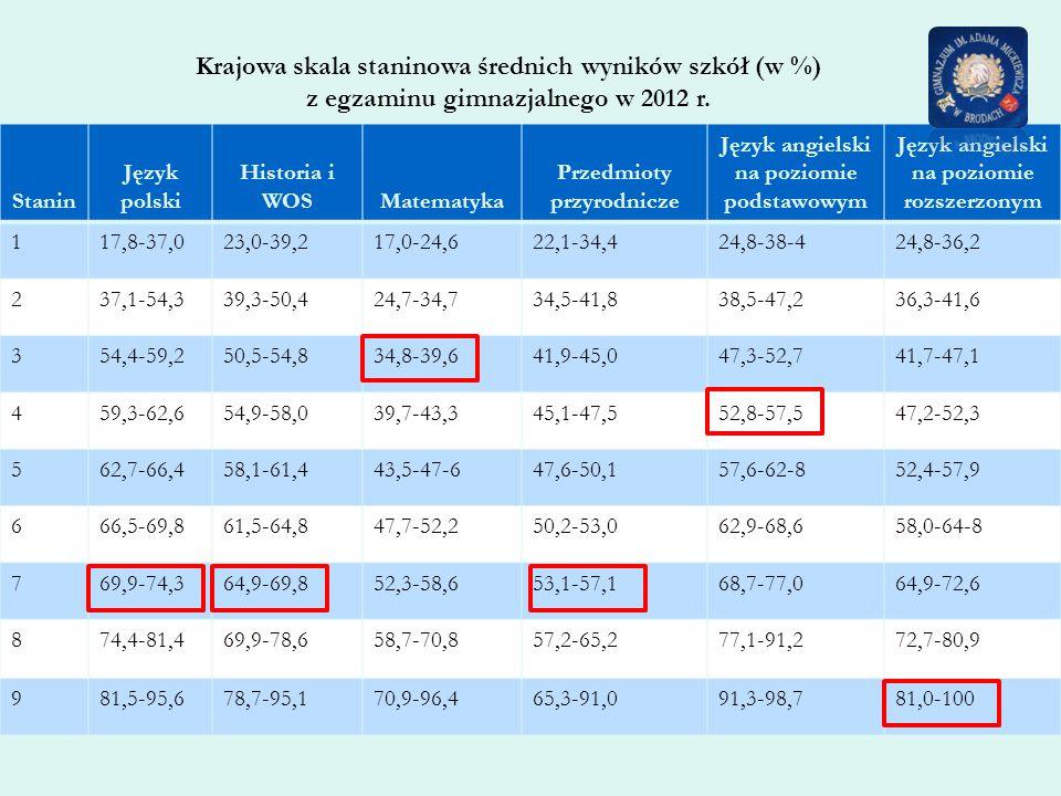 Krajowa skala staninowa średnich wyników szkół (w %) z egzaminu gimnazjalnego w 2012 r.