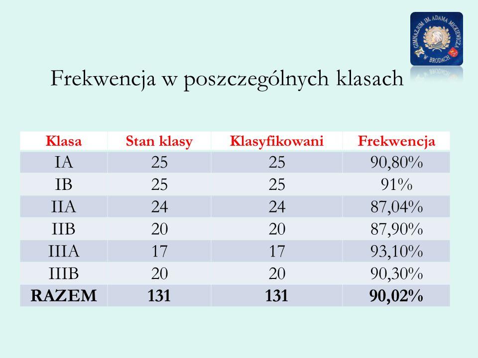 Frekwencja w poszczególnych klasach