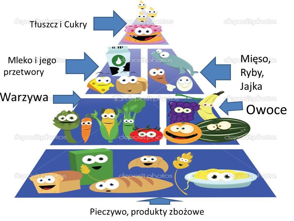 Owoce Warzywa Mięso, Ryby, Jajka Tłuszcz i Cukry