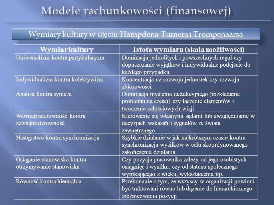Modele rachunkowości (finansowej) Istota wymiaru (skala możliwości)