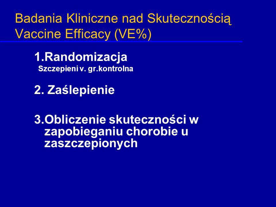 Badania Kliniczne nad Skutecznością Vaccine Efficacy (VE%)