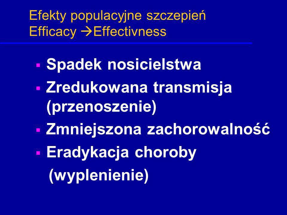 Efekty populacyjne szczepień Efficacy Effectivness