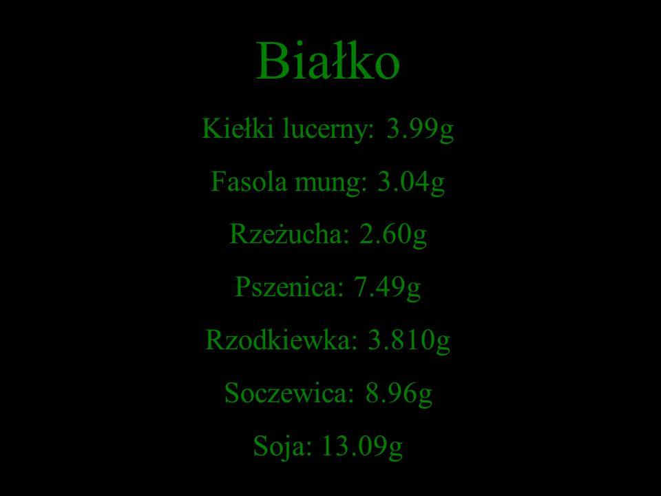 Białko Kiełki lucerny: 3.99g Fasola mung: 3.04g Rzeżucha: 2.60g