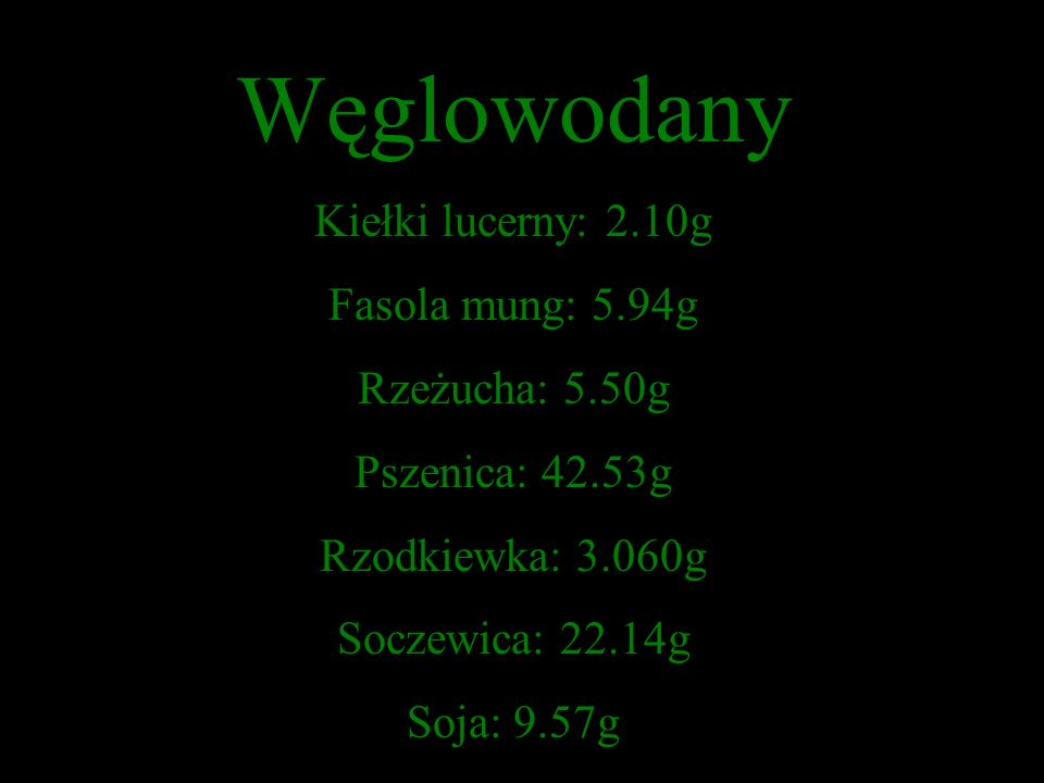 Węglowodany Kiełki lucerny: 2.10g Fasola mung: 5.94g Rzeżucha: 5.50g