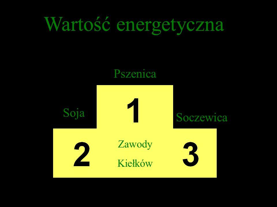 Wartość energetyczna Pszenica Soja Soczewica Zawody Kiełków