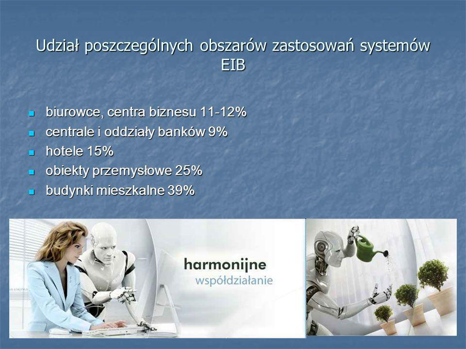 Udział poszczególnych obszarów zastosowań systemów EIB