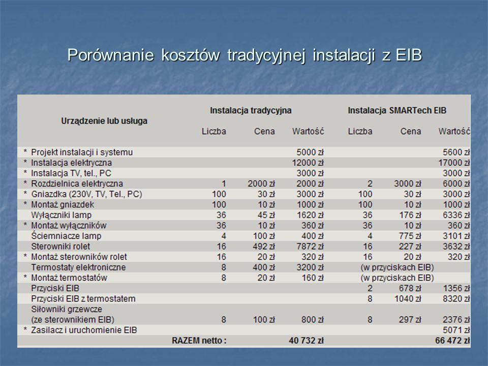 Porównanie kosztów tradycyjnej instalacji z EIB