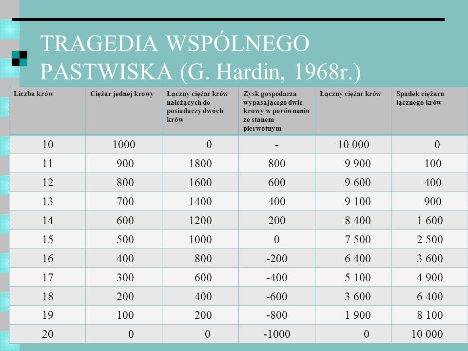 TRAGEDIA WSPÓLNEGO PASTWISKA (G. Hardin, 1968r.)