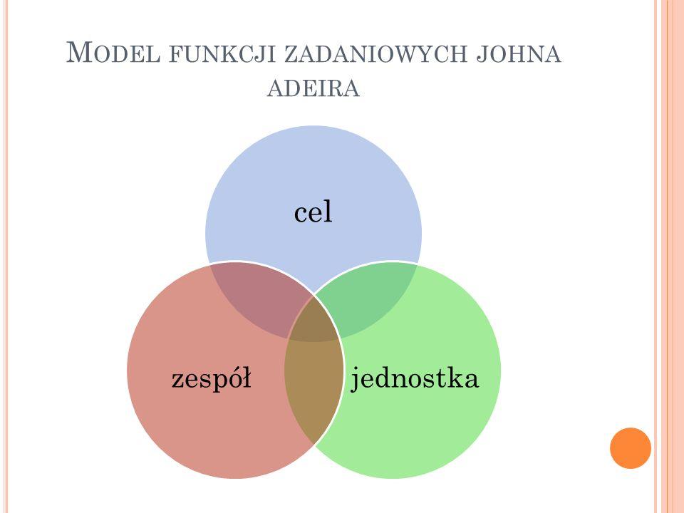 Model funkcji zadaniowych johna adeira