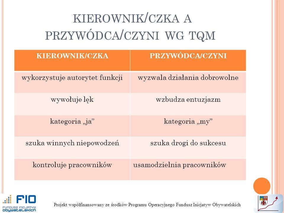 kierownik/CZKA a przywódca/CZYNI wg tqm