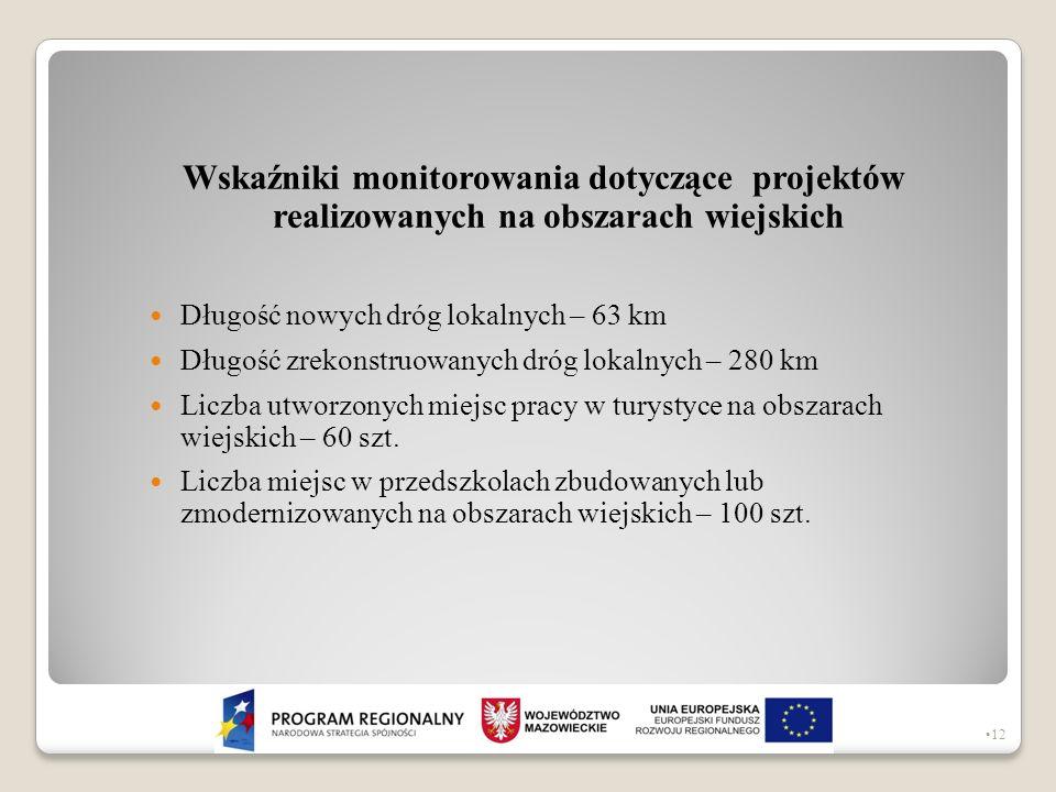 Wskaźniki monitorowania dotyczące projektów realizowanych na obszarach wiejskich