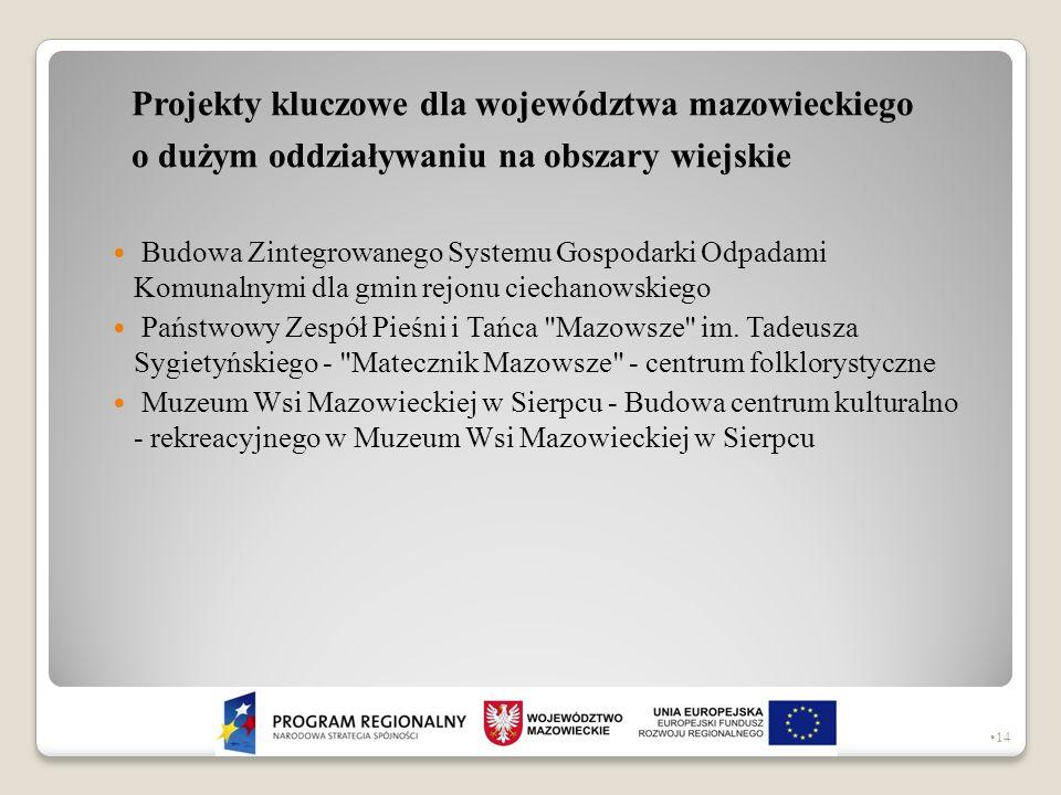 Projekty kluczowe dla województwa mazowieckiego