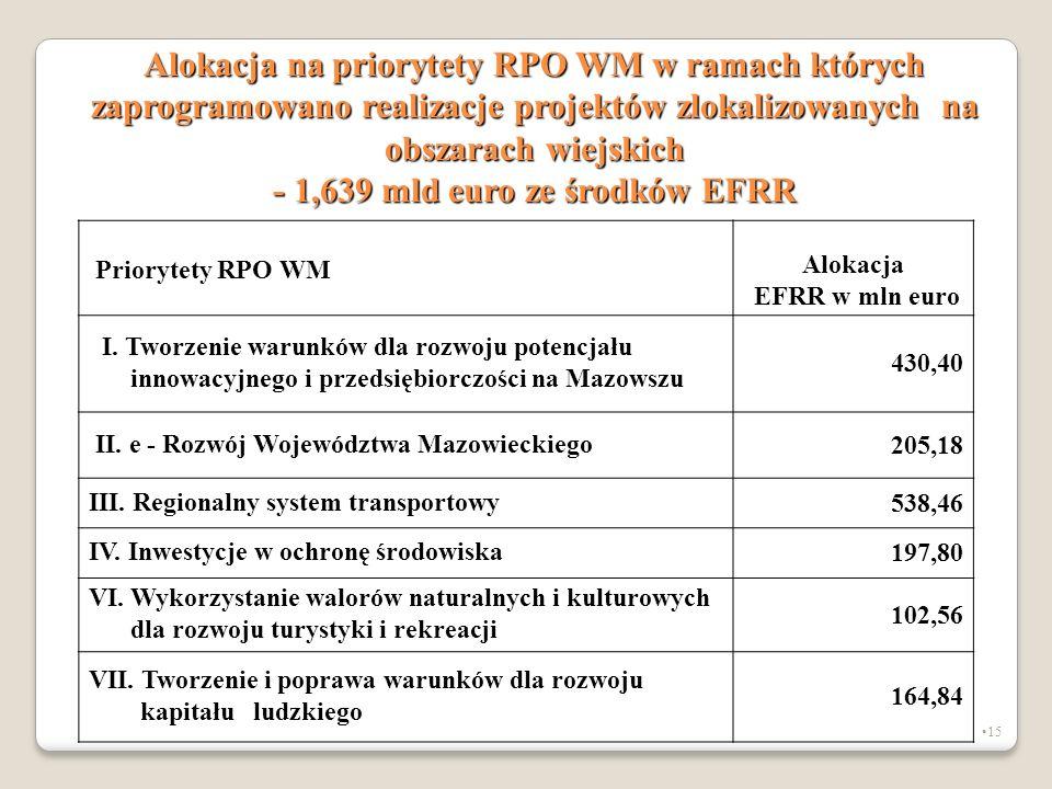 - 1,639 mld euro ze środków EFRR