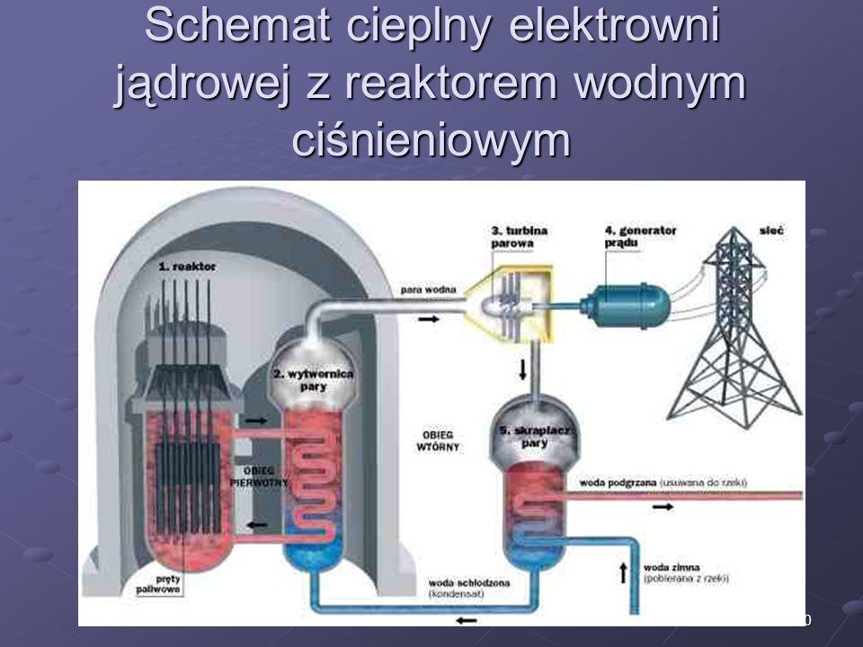 Schemat cieplny elektrowni jądrowej z reaktorem wodnym ciśnieniowym