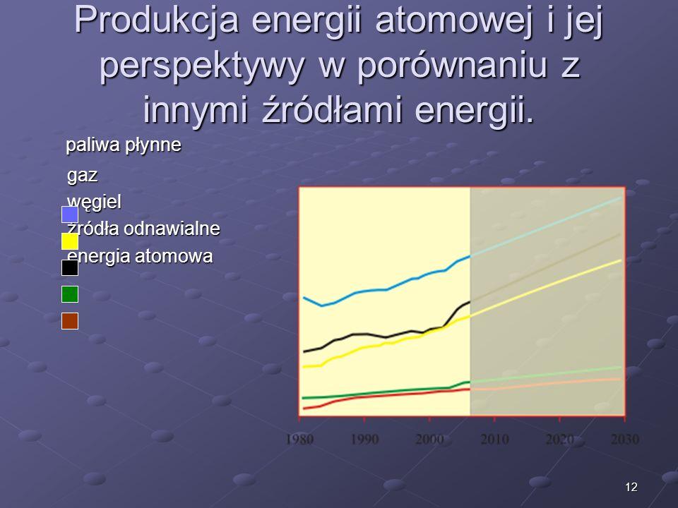 Produkcja energii atomowej i jej perspektywy w porównaniu z innymi źródłami energii.