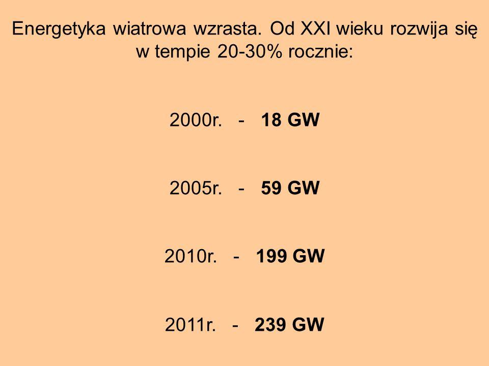 Energetyka wiatrowa wzrasta