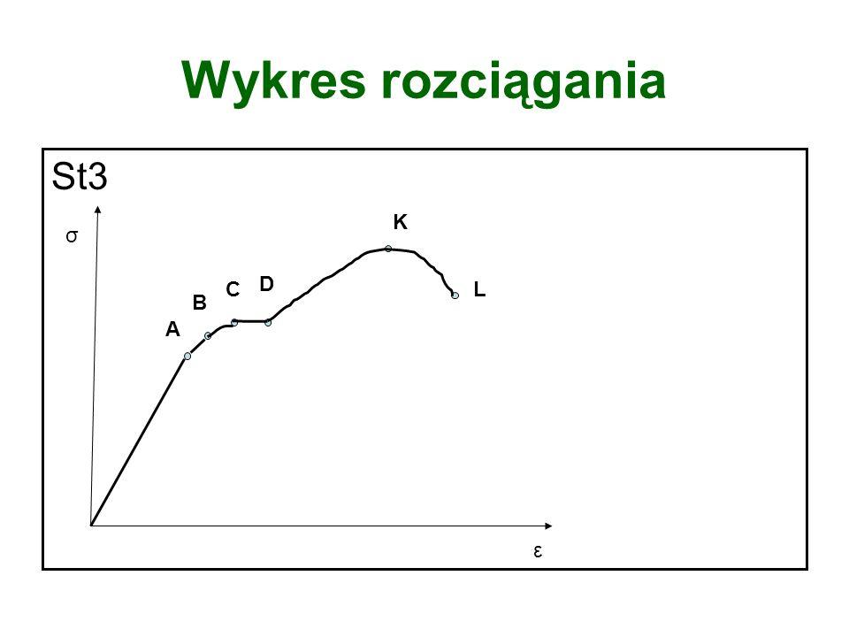 Wykres rozciągania St3 K σ C D L B A ε