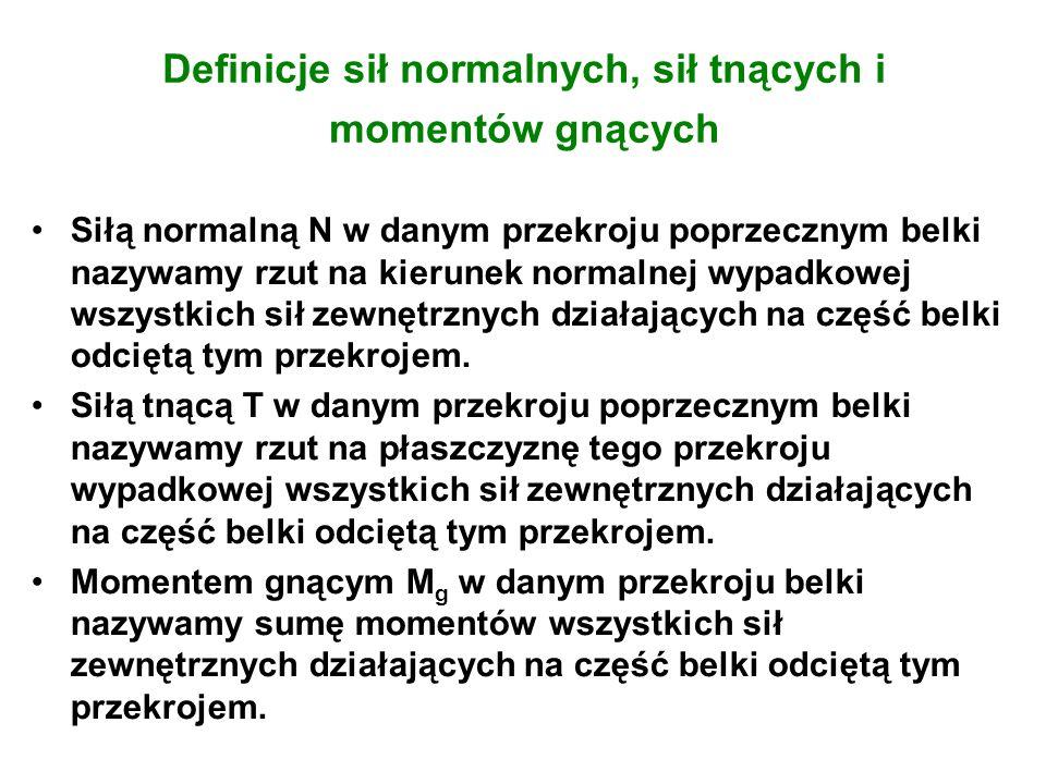 Definicje sił normalnych, sił tnących i momentów gnących