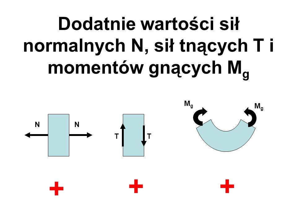 Dodatnie wartości sił normalnych N, sił tnących T i momentów gnących Mg