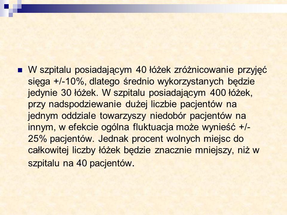W szpitalu posiadającym 40 łóżek zróżnicowanie przyjęć sięga +/-10%, dlatego średnio wykorzystanych będzie jedynie 30 łóżek.