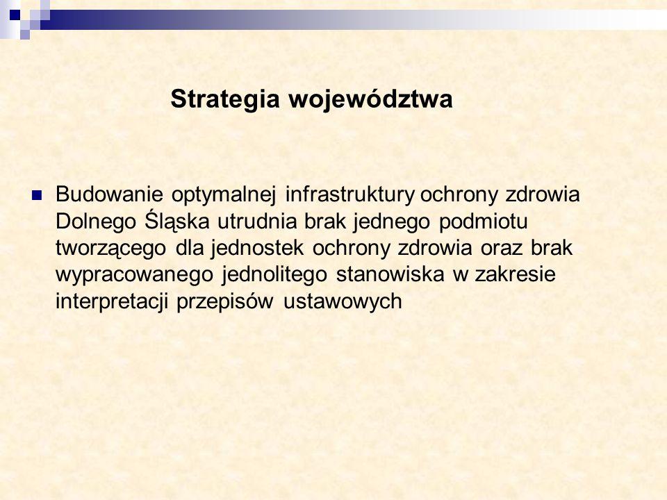 Strategia województwa