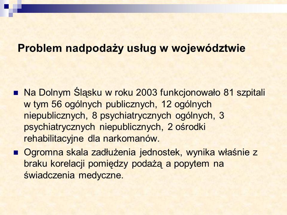 Problem nadpodaży usług w województwie