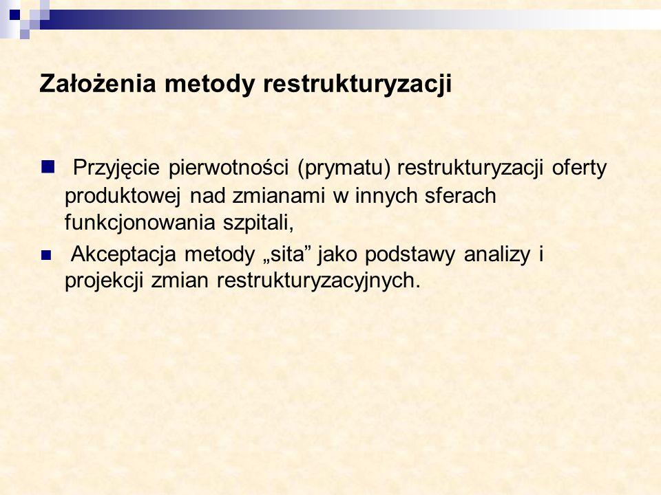 Założenia metody restrukturyzacji