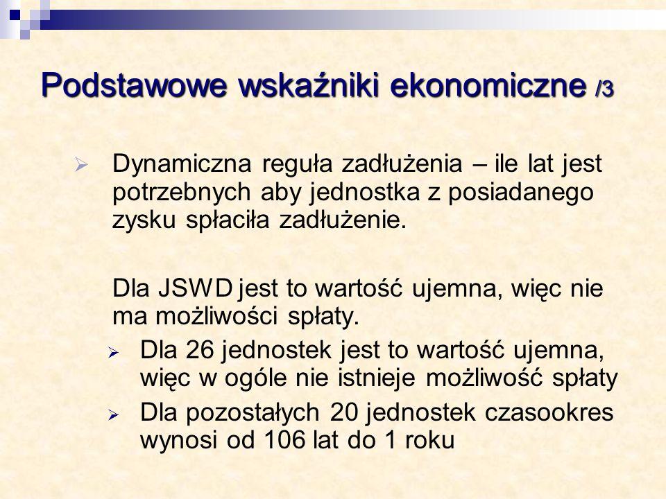 Podstawowe wskaźniki ekonomiczne /3