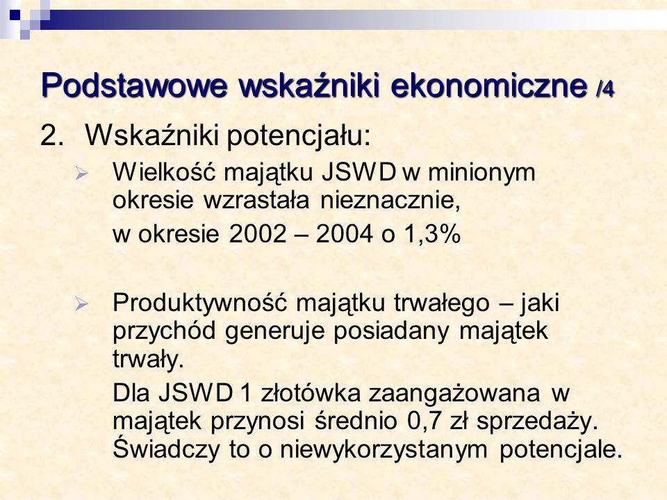 Podstawowe wskaźniki ekonomiczne /4