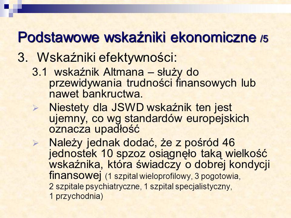 Podstawowe wskaźniki ekonomiczne /5