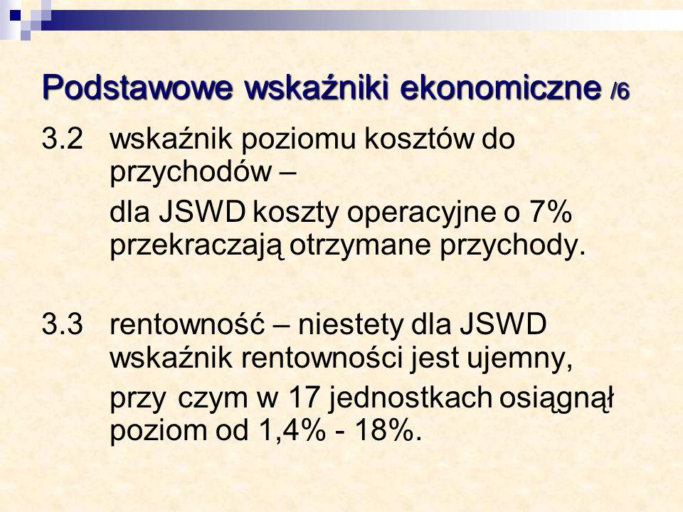 Podstawowe wskaźniki ekonomiczne /6