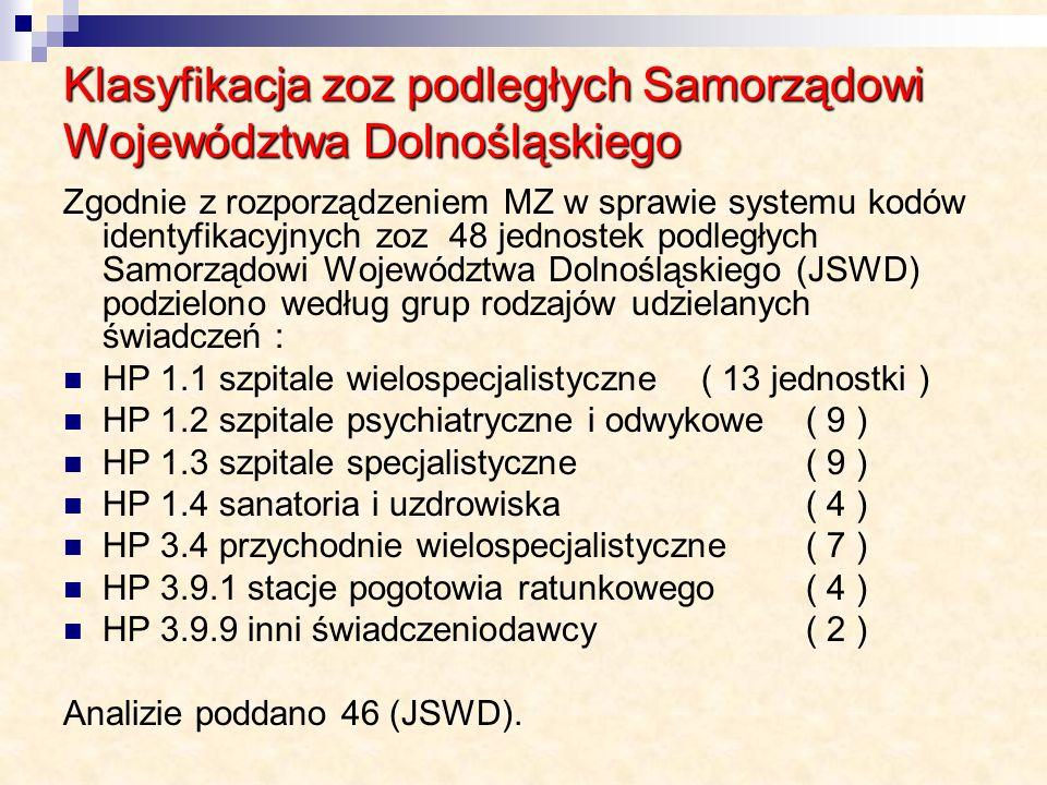 Klasyfikacja zoz podległych Samorządowi Województwa Dolnośląskiego