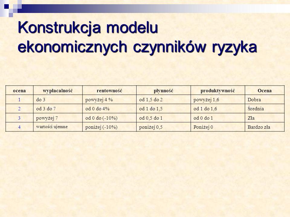Konstrukcja modelu ekonomicznych czynników ryzyka
