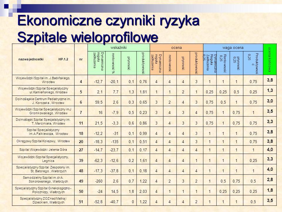 Ekonomiczne czynniki ryzyka Szpitale wieloprofilowe