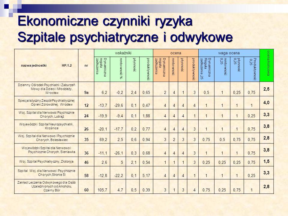 Ekonomiczne czynniki ryzyka Szpitale psychiatryczne i odwykowe