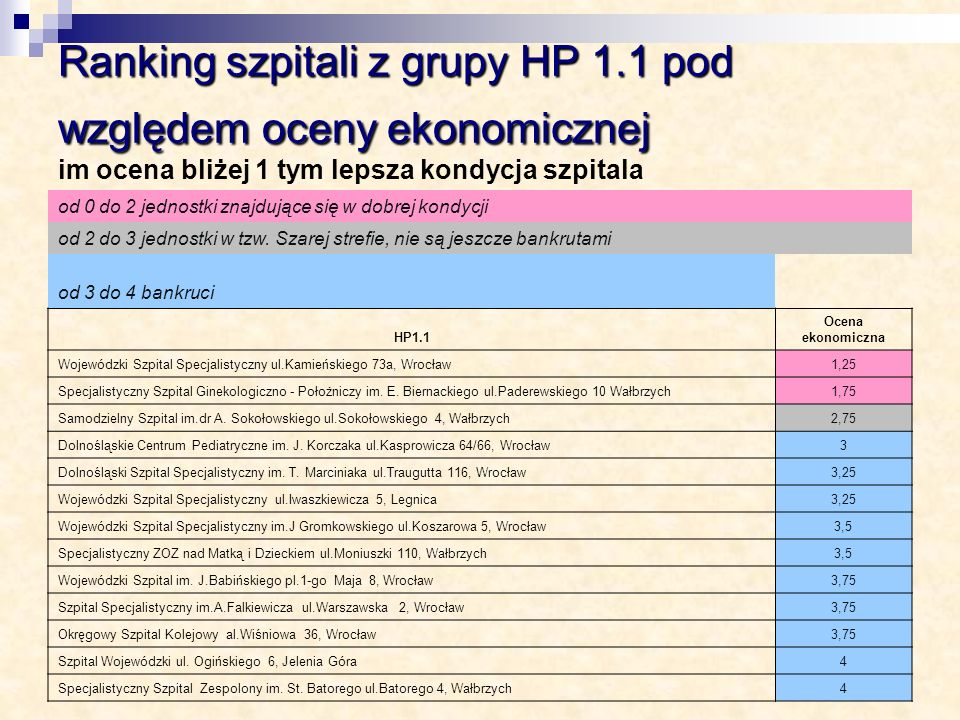 Ranking szpitali z grupy HP 1.1 pod względem oceny ekonomicznej